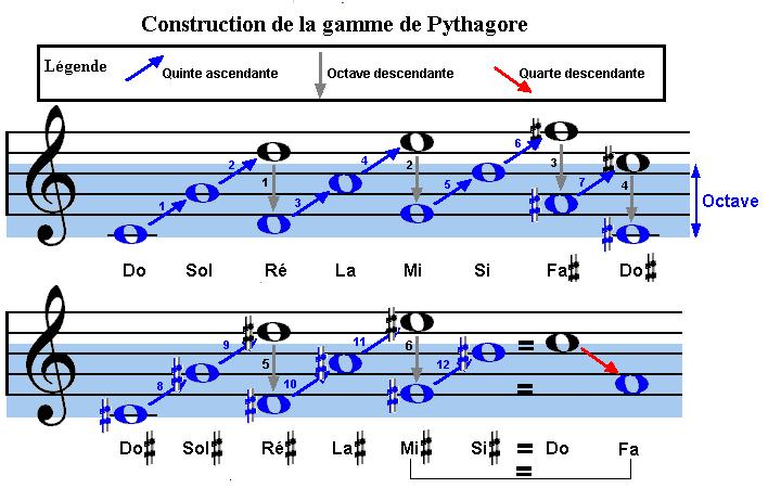 Illustration : la gamme de Pythagore